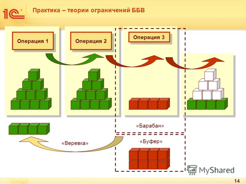 14 Практика – теории ограничений ББВ Операция 1 Операция 2 Операция 3 «Барабан» «Буфер» «Веревка»
