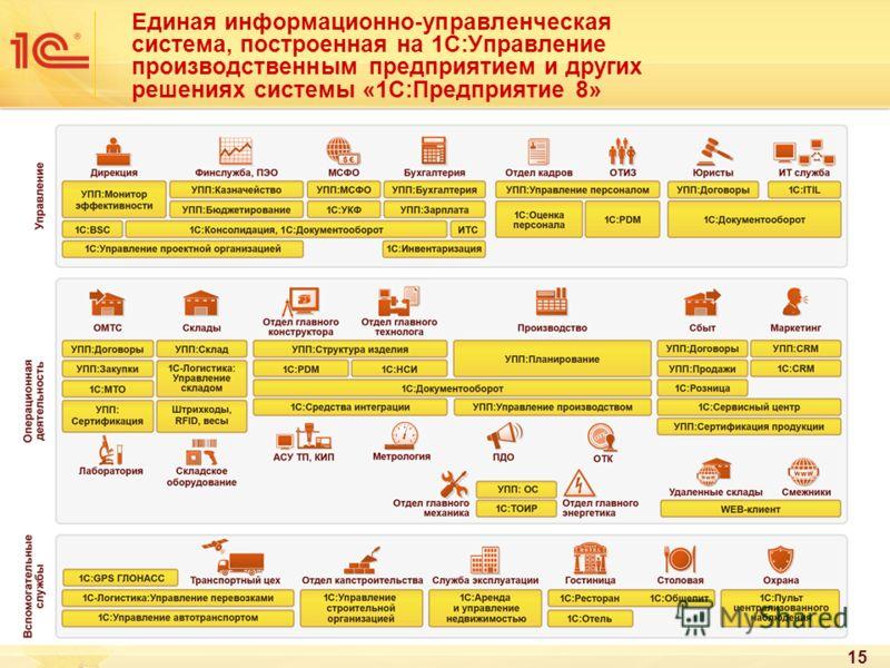 15 Единая информационно-управленческая система, построенная на 1С:Управление производственным предприятием и других решениях системы «1С:Предприятие 8»