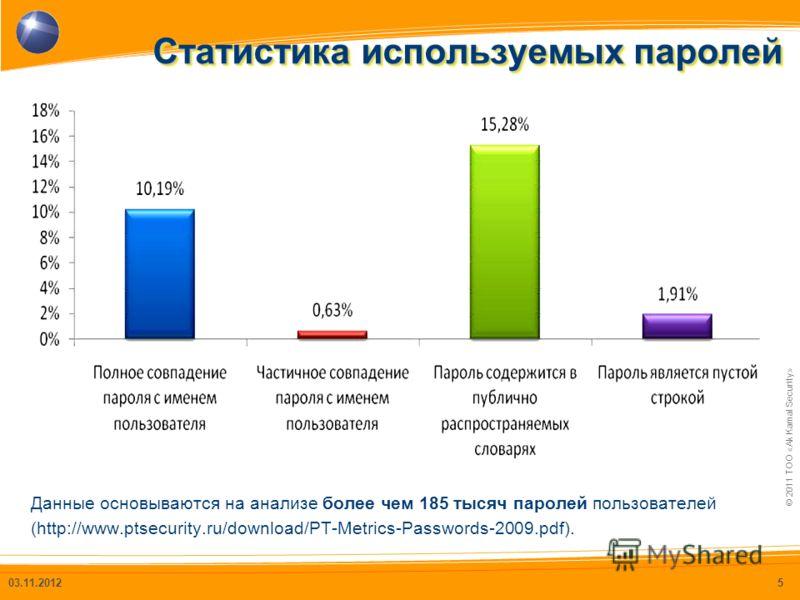 © 2011 ТОО «Ak Kamal Security» Статистика используемых паролей 03.11.20125 Данные основываются на анализе более чем 185 тысяч паролей пользователей (http://www.ptsecurity.ru/download/PT-Metrics-Passwords-2009.pdf).