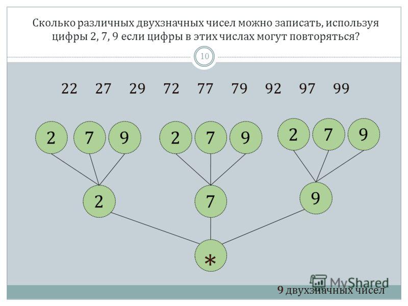 Сколько различных двухзначных чисел можно записать, используя цифры 2, 7, 9 если цифры в этих числах могут повторяться? 22 27 29 72 77 79 92 97 99 9 двухзначных чисел 27 9 972297 972 * 10
