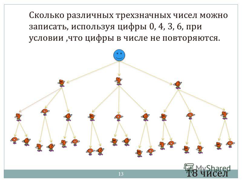 Сколько различных трехзначных чисел можно записать, используя цифры 0, 4, 3, 6, при условии,что цифры в числе не повторяются. 18 чисел 13
