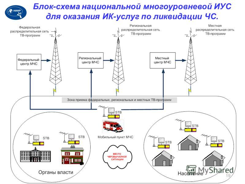 19 Блок-схема национальной многоуровневой ИУС для оказания ИК-услуг по ликвидации ЧС.