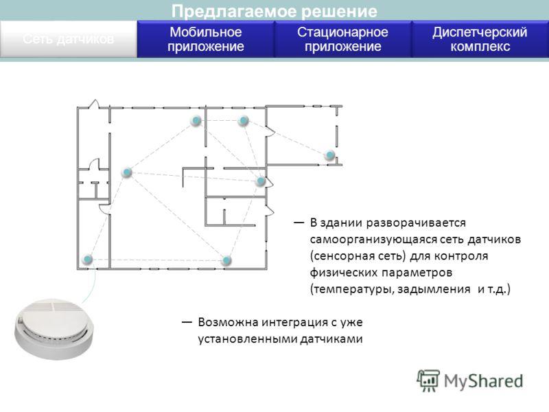 Предлагаемое решение Сеть датчиков Мобильное приложение Стационарное приложение Диспетчерский комплекс В здании разворачивается самоорганизующаяся сеть датчиков (сенсорная сеть) для контроля физических параметров (температуры, задымления и т.д.) Возм