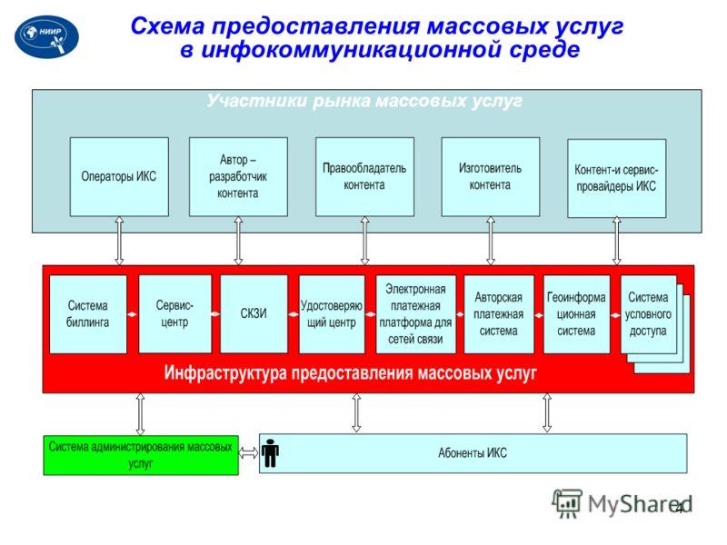 4 Участники рынка массовых услуг Схема предоставления массовых услуг в инфокоммуникационной среде