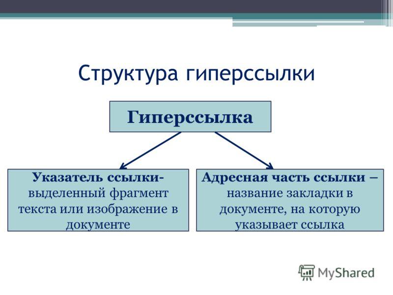 Структура гиперссылки Гиперссылка Указатель ссылки- выделенный фрагмент текста или изображение в документе Адресная часть ссылки – название закладки в документе, на которую указывает ссылка