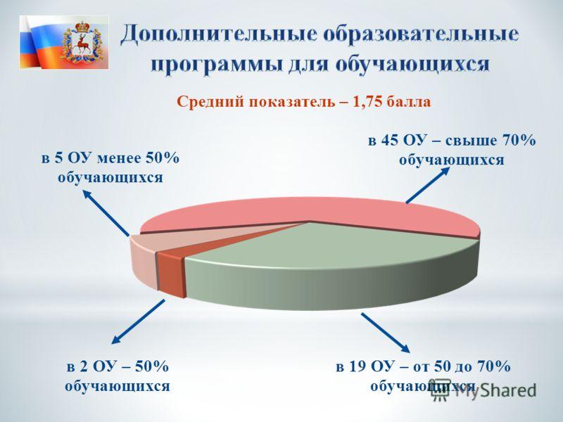 Средний показатель – 1,75 балла в 45 ОУ – свыше 70% обучающихся в 5 ОУ менее 50% обучающихся в 2 ОУ – 50% обучающихся в 19 ОУ – от 50 до 70% обучающихся