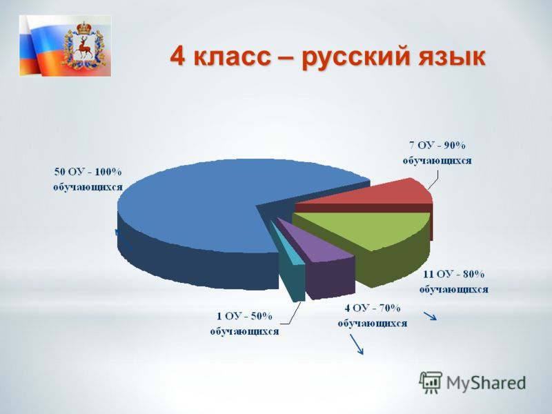 4 класс – русский язык