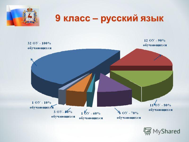 9 к кк класс – русский язык