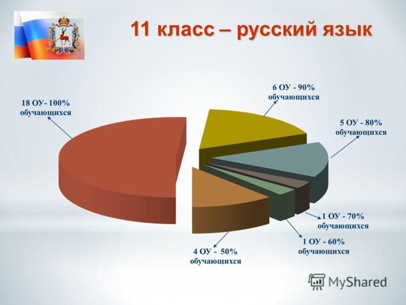 11 класс – русский язык