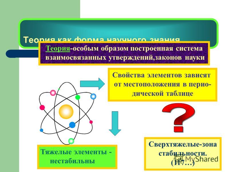Теория как форма научного знания Теория-особым образом построенная система взаимосвязанных утверждений,законов науки Свойства элементов зависят от местоположения в перио- дической таблице Тяжелые элементы - нестабильны Сверхтяжелые-зона стабильности.