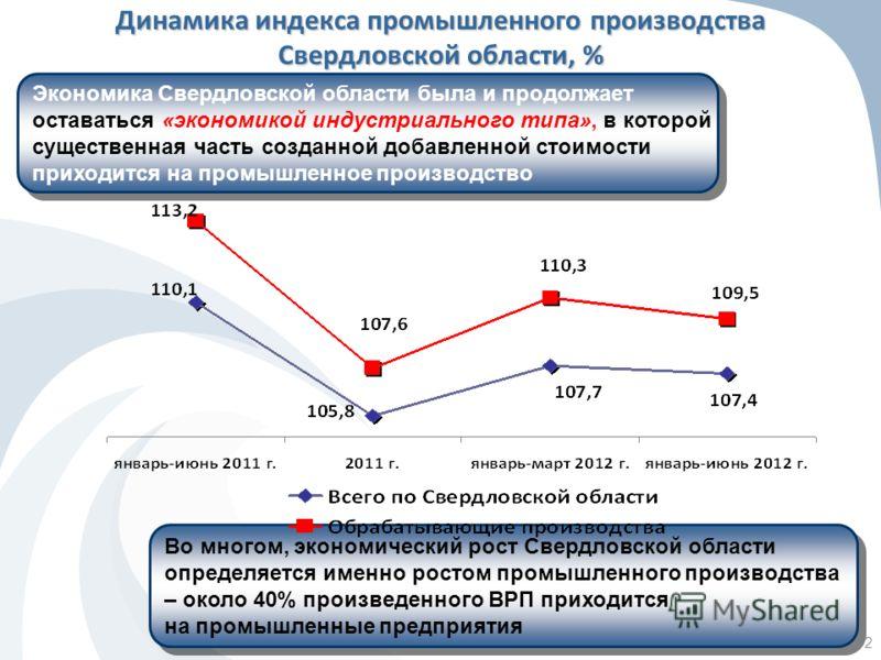 2 Динамика индекса промышленного производства Свердловской области, % Экономика Свердловской области была и продолжает оставаться «экономикой индустриального типа», в которой существенная часть созданной добавленной стоимости приходится на промышленн