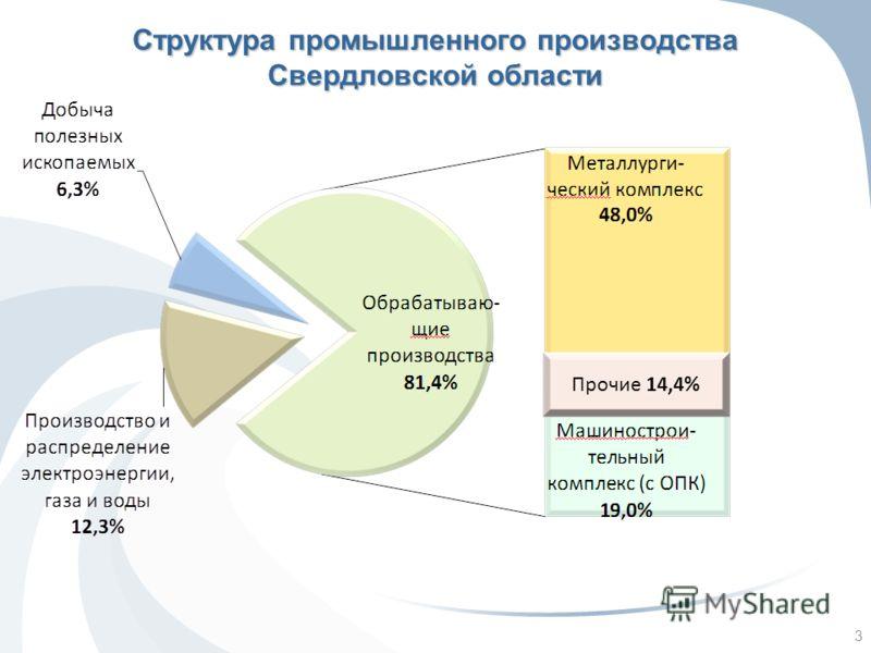 Структура промышленного производства Свердловской области Прочие 14,4% 3