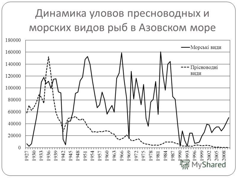 Динамика уловов пресноводных и морских видов рыб в Азовском море