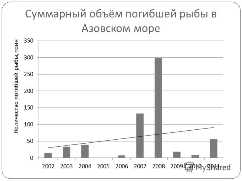Суммарный объём погибшей рыбы в Азовском море