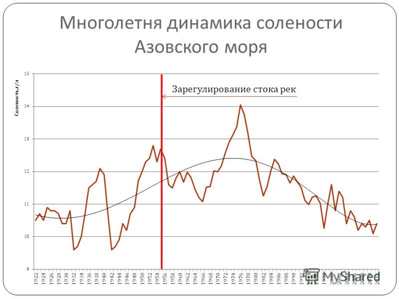 Многолетня динамика солености Азовского моря Зарегулирование стока рек