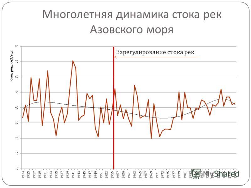 Многолетняя динамика стока рек Азовского моря Зарегулирование стока рек