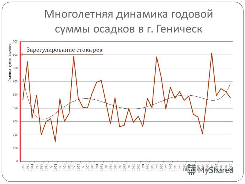 Многолетняя динамика годовой суммы осадков в г. Геническ Зарегулирование стока рек