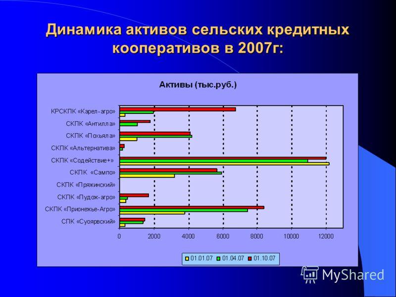 Динамика активов сельских кредитных кооперативов в 2007г:
