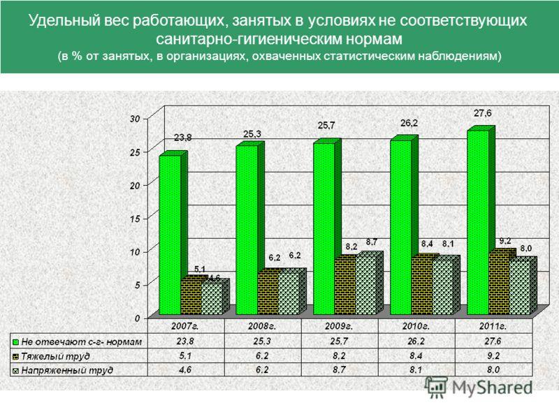 Удельный вес работающих, занятых в условиях не соответствующих санитарно-гигиеническим нормам (в % от занятых, в организациях, охваченных статистическим наблюдениям)