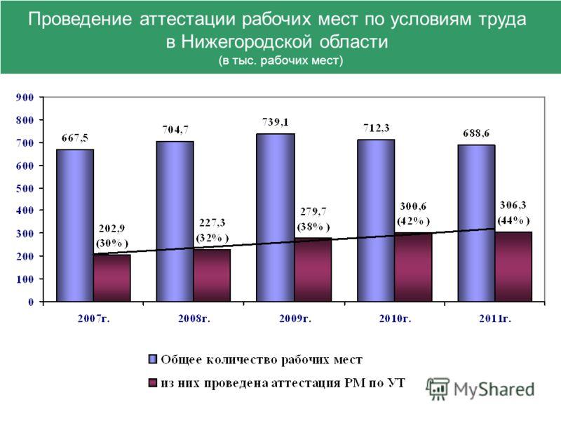 Проведение аттестации рабочих мест по условиям труда в Нижегородской области (в тыс. рабочих мест)