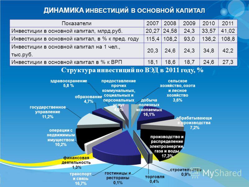 ДИНАМИКА ИНВЕСТИЦИЙ В ОСНОВНОЙ КАПИТАЛ Показатели20072008200920102011 Инвестиции в основной капитал, млрд.руб. 20,2724,5824,333,5741,02 Инвестиции в основной капитал, в % к пред. году 115,4108,293,0136,2108,8 Инвестиции в основной капитал на 1 чел.,