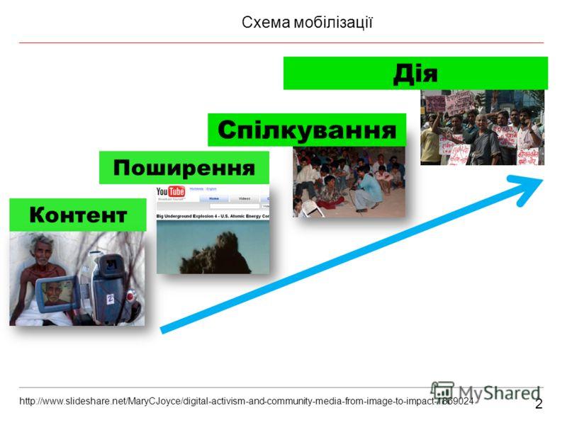 2 Схема мобілізації Контент Поширення Дія Спілкування http://www.slideshare.net/MaryCJoyce/digital-activism-and-community-media-from-image-to-impact-1869024