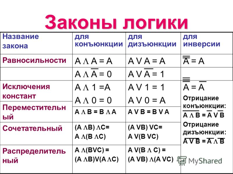 Законы логики Название закона для конъюнкции для дизъюнкции для инверсии Равносильности A A = A A V A = AA = A A A = 0 A V A = 1 Исключения констант A 1 =A A 0 = 0 A V 1 = 1 A V 0 = A A = A Отрицание конъюнкции: A B = A V B Отрицание дизъюнкции: A V