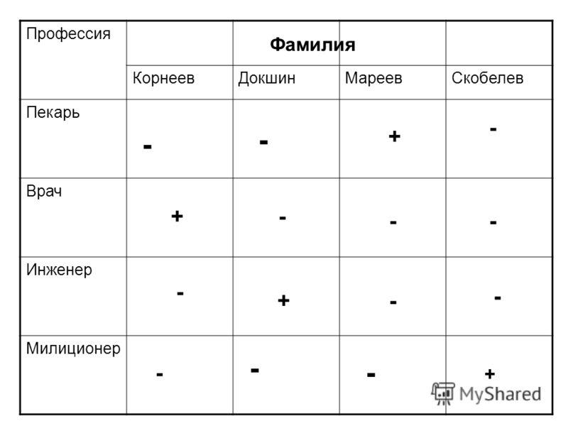 Профессия КорнеевДокшинМареевСкобелев Пекарь Врач Инженер Милиционер Фамилия - - - - - + - - - + - - - + + -