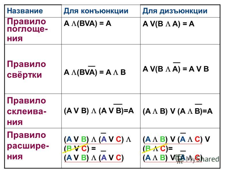 НазваниеДля конъюнкцииДля дизъюнкции Правило поглоще- ния A (BVA) = A A V(B A) = A Правило свёртки A (BVA) = A B A V(B A) = A V B Правило склеива- ния (A V B) (A V B)=A (A B) V (A B)=A Правило расшире- ния (A V B) (A V C) (B V C) = (A V B) (A V C) (A
