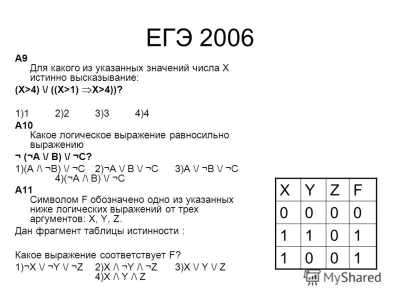 ЕГЭ 2006 A9 Для какого из указанных значений числа X истинно высказывание: (X>4) \/ ((X>1) X>4))? 1)12)23)34)4 A10 Какое логическое выражение равносильно выражению ¬ (¬A \/ B) \/ ¬C? 1)(A /\ ¬B) \/ ¬C2)¬A \/ B \/ ¬C3)A \/ ¬B \/ ¬C 4)(¬A /\ B) \/ ¬C A
