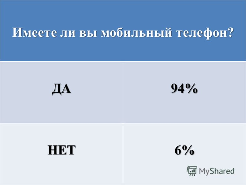 Имеете ли вы мобильный телефон? ДА94% НЕТ6%