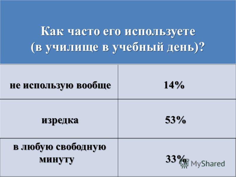 Как часто его используете (в училище в учебный день)? не использую вообще 14% не использую вообще 14% изредка 53% изредка 53% в любую свободную минуту 33% минуту 33%