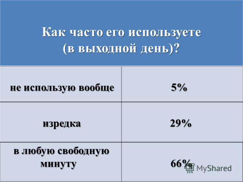Как часто его используете (в выходной день)? не использую вообще 5% не использую вообще 5% изредка 29% изредка 29% в любую свободную минуту 66% минуту 66%