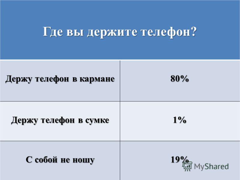 Где вы держите телефон? Держу телефон в кармане 80% Держу телефон в сумке 1% С собой не ношу 19%