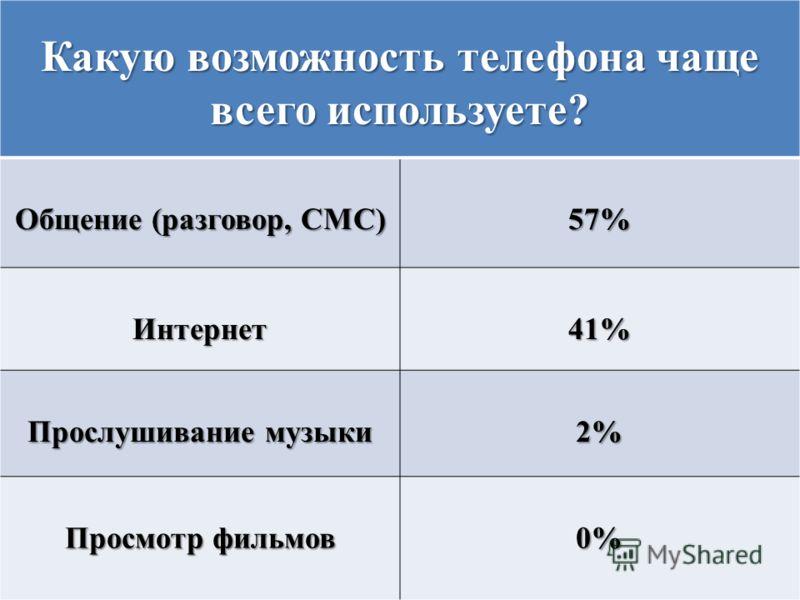 Какую возможность телефона чаще всего используете? Общение (разговор, СМС) 57% Интернет41% Прослушивание музыки 2% Просмотр фильмов 0%
