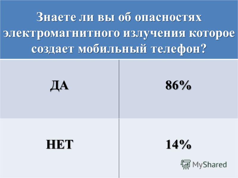 Знаете ли вы об опасностях электромагнитного излучения которое создает мобильный телефон? ДА86% НЕТ14%