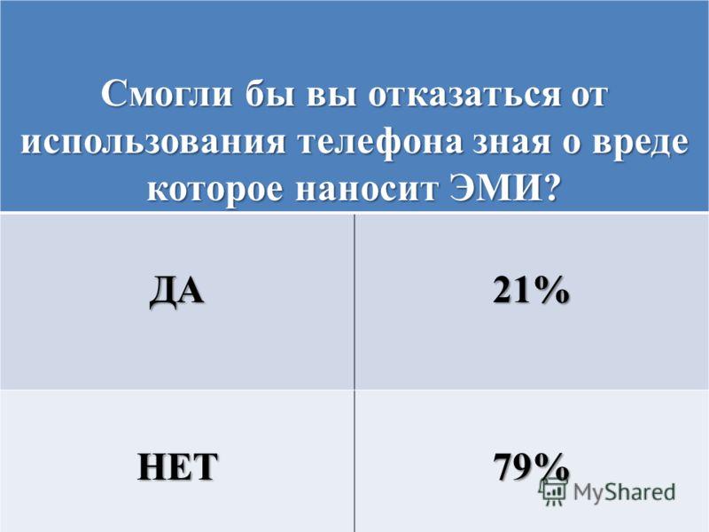 Смогли бы вы отказаться от использования телефона зная о вреде которое наносит ЭМИ? ДА21% НЕТ79%