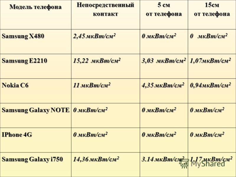 Модель телефона Непосредственныйконтакт 5 см от телефона 15см Samsung X480 2,45 мкВт/см 2 0 мкВт/см 2 Samsung E2210 15,22 мкВт/см 2 3,03 мкВт/см 2 1,07мкВт/см 2 Nokia C6 11 мкВт/см 2 4,35 мкВт/см 2 0,94мкВт/см 2 Samsung Galaxy NOTE 0 мкВт/см 2 IPhone