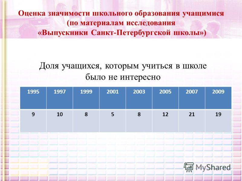 Оценка значимости школьного образования учащимися (по материалам исследования «Выпускники Санкт-Петербургской школы») 19951997199920012003200520072009 910858122119 Доля учащихся, которым учиться в школе было не интересно