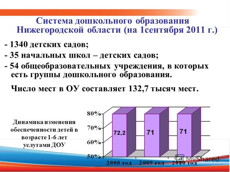 Система дошкольного образования Нижегородской области (на 1сентября 2011 г.) - 1340 детских садов; - 35 начальных школ – детских садов; - 54 общеобразовательных учреждения, в которых есть группы дошкольного образования. Число мест в ОУ составляет 132