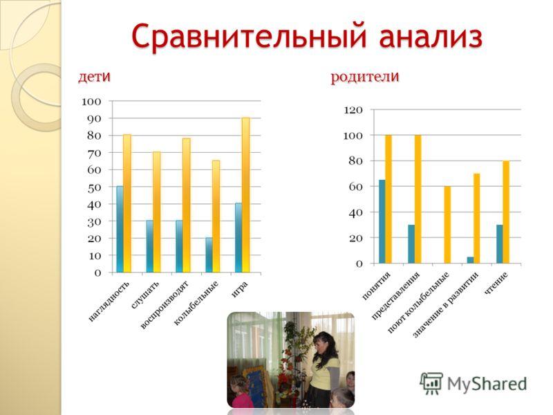 Сравнительный анализ дет и родител и