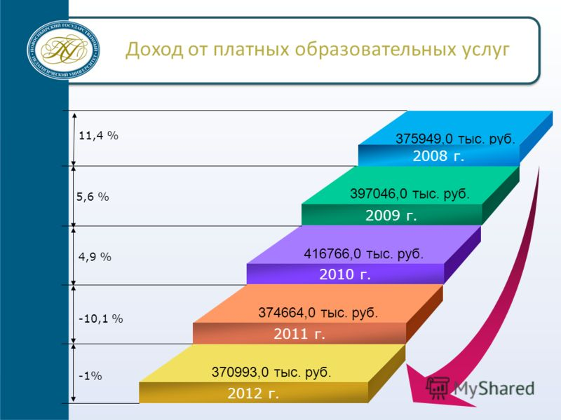 Доход от платных образовательных услуг 397046,0 тыс. руб. 416766,0 тыс. руб. 370993,0 тыс. руб. 2009 г. 2010 г. 374664,0 тыс. руб. 2011 г. 2012 г. 11,4 % 4,9 % -10,1 % -1% 375949,0 тыс. руб. 2008 г. 5,6 %