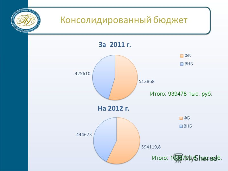 Консолидированный бюджет Итого: 939478 тыс. руб. Итого: 1038792,8 тыс. руб.