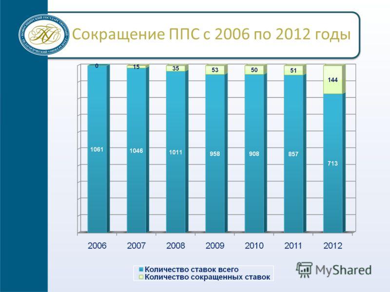 Сокращение ППС с 2006 по 2012 годы