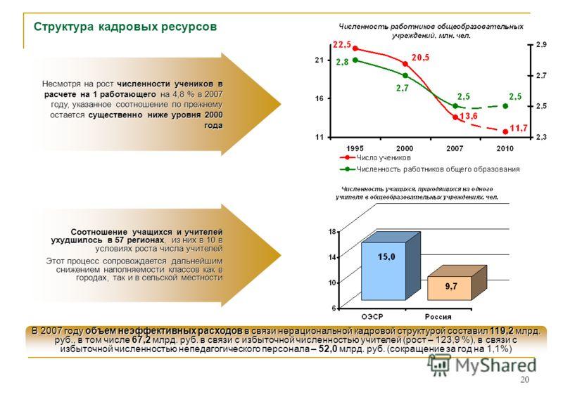 20 Структура кадровых ресурсов В 2007 году объем неэффективных расходов в связи нерациональной кадровой структурой составил 119,2 млрд. руб., в том числе 67,2 млрд. руб. в связи с избыточной численностью учителей (рост – 123,9 %), в связи с избыточно