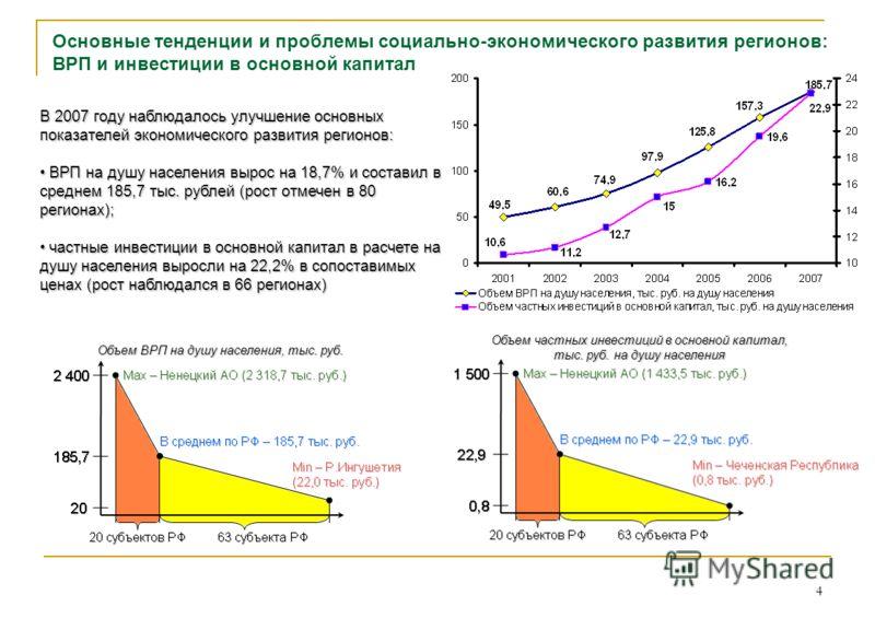 4 Основные тенденции и проблемы социально-экономического развития регионов: ВРП и инвестиции в основной капитал В 2007 году наблюдалось улучшение основных показателей экономического развития регионов: ВРП на душу населения вырос на 18,7% и составил в
