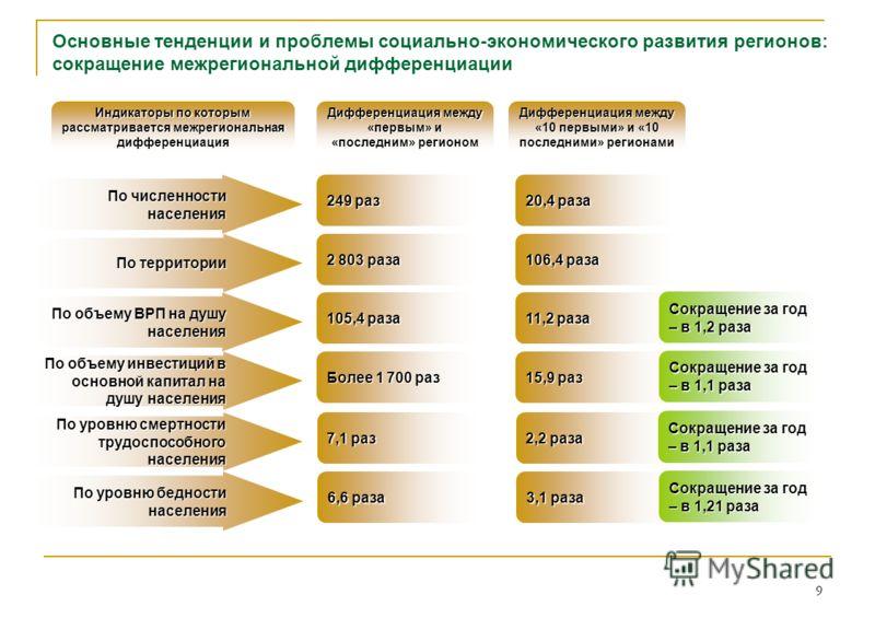 9 Основные тенденции и проблемы социально-экономического развития регионов: сокращение межрегиональной дифференциации Индикаторы по которым рассматривается межрегиональная дифференциация Дифференциация между «первым» и «последним» регионом Дифференци