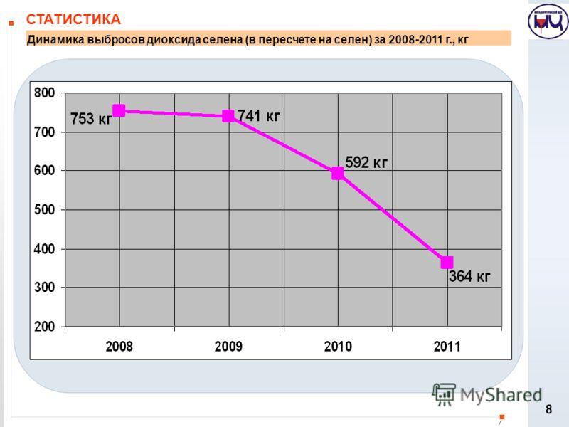MZ-OSPD-20080821-SPS-GJV СТАТИСТИКА 8 Динамика выбросов диоксида селена (в пересчете на селен) за 2008-2011 г., кг