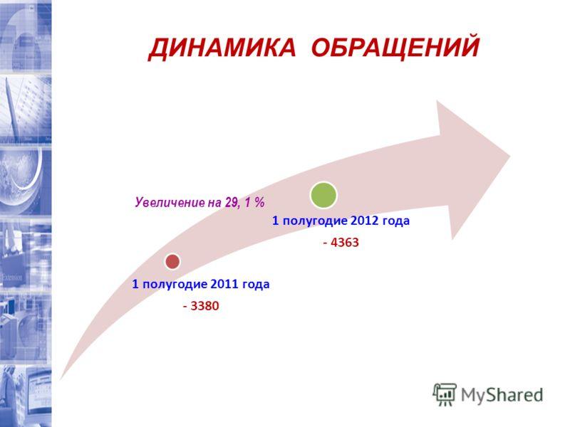 1 полугодие 2011 года - 3380 1 полугодие 2012 года - 4363 ДИНАМИКА ОБРАЩЕНИЙ Увеличение на 29, 1 %