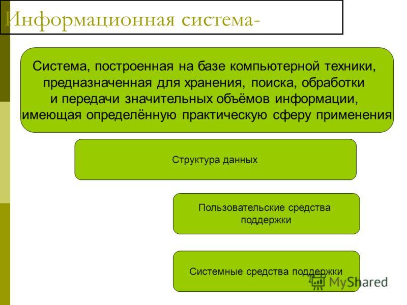 Информационная система- Система, построенная на базе компьютерной техники, предназначенная для хранения, поиска, обработки и передачи значительных объёмов информации, имеющая определённую практическую сферу применения Пользовательские средства поддер